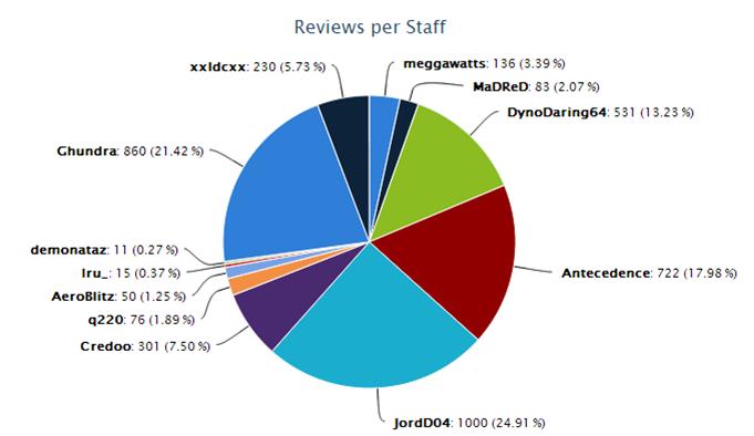 Whitelist reviews per staff.png